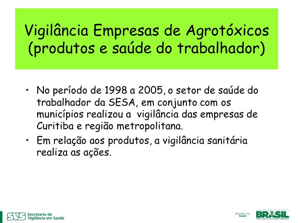 Vigilância Empresas de Agrotóxicos (produtos e saúde do trabalhador) No período de 1998 a 2005, o setor de saúde do trabalhador da SESA, em conjunto com os municípios realizou a vigilância das empresas de Curitiba e região metropolitana.