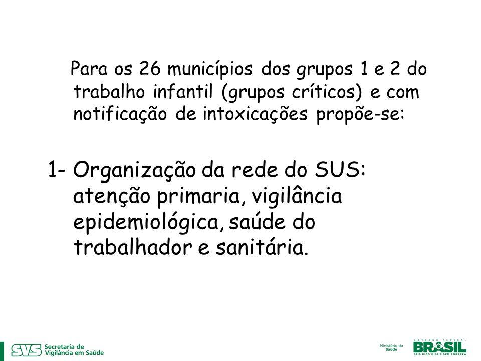 Para os 26 municípios dos grupos 1 e 2 do trabalho infantil (grupos críticos) e com notificação de intoxicações propõe-se: 1- Organização da rede do S
