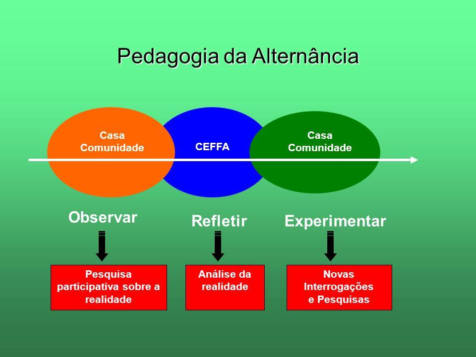 Pedagogia da Alternância Novas Interrogações e Pesquisas Análise da realidade Pesquisa participativa sobre a realidade Casa Comunidade CEFFA Casa Comu