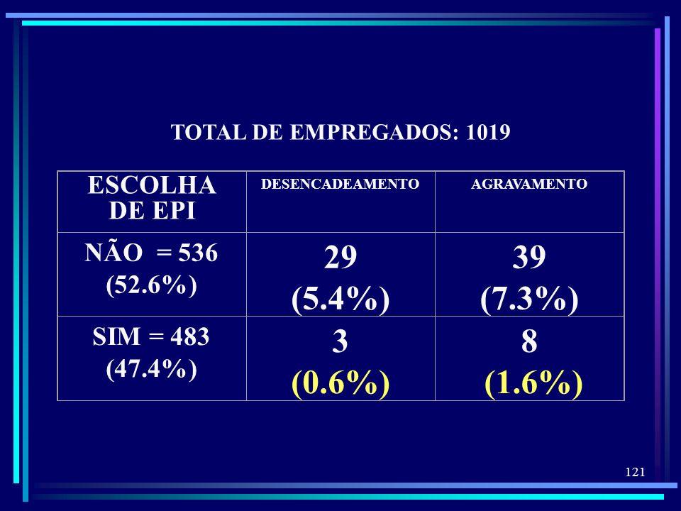 121 TOTAL DE EMPREGADOS: 1019 ESCOLHA DE EPI DESENCADEAMENTOAGRAVAMENTO NÃO = 536 (52.6%) 29 (5.4%) 39 (7.3%) SIM = 483 (47.4%) 3 (0.6%) 8 (1.6%)