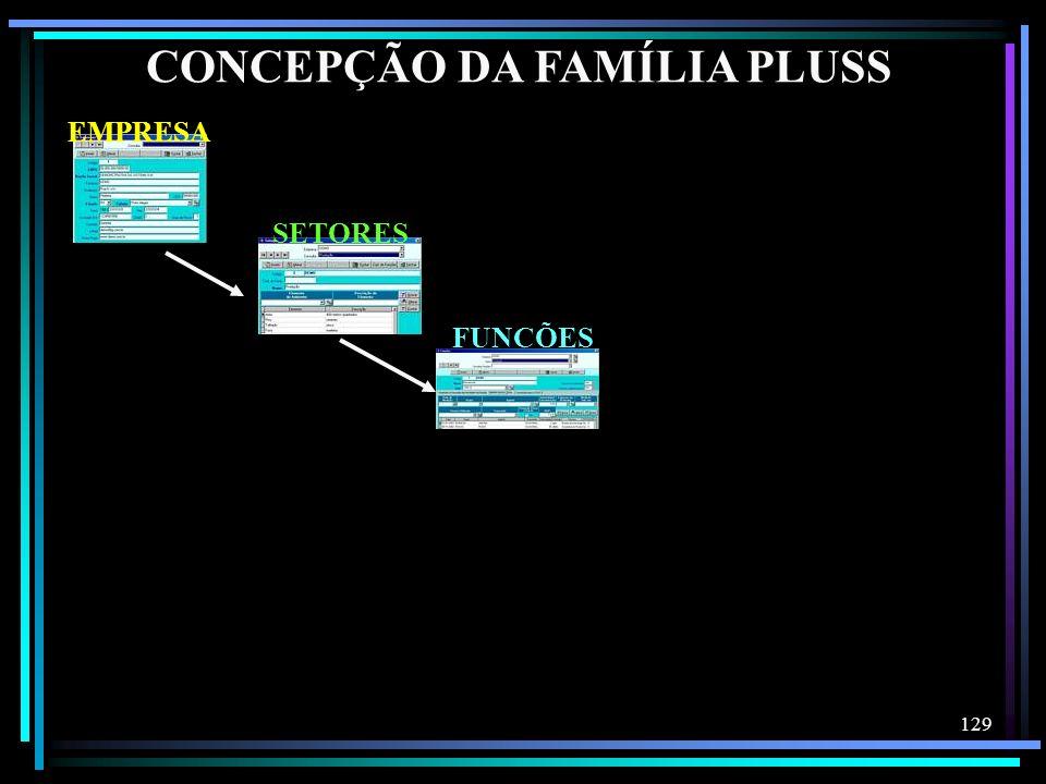 129 EMPRESA SETORES FUNÇÕES CONCEPÇÃO DA FAMÍLIA PLUSS