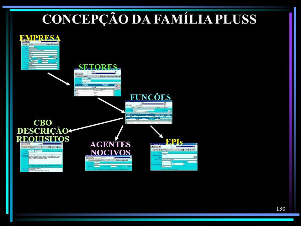 130 CONCEPÇÃO DA FAMÍLIA PLUSS EMPRESA SETORES FUNÇÕES AGENTES NOCIVOS CBO DESCRIÇÃO REQUISITOS EPIs