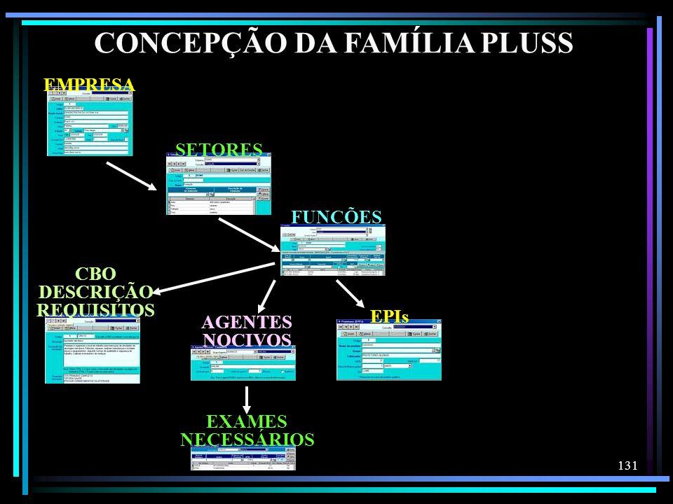 131 CONCEPÇÃO DA FAMÍLIA PLUSS EXAMES NECESSÁRIOS SETORES FUNÇÕES AGENTES NOCIVOS CBO DESCRIÇÃO REQUISITOS EPIs EMPRESA