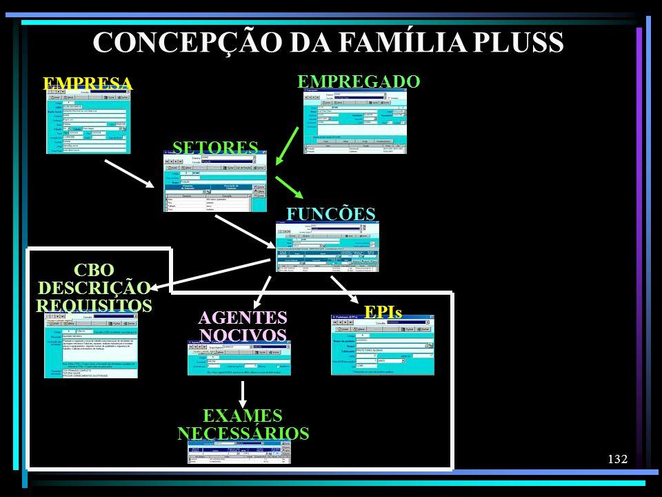 132 CONCEPÇÃO DA FAMÍLIA PLUSS EXAMES NECESSÁRIOS AGENTES NOCIVOS CBO DESCRIÇÃO REQUISITOS EPIs EMPREGADOSETORES FUNÇÕES EMPRESA