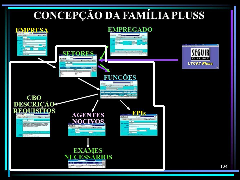 134 CONCEPÇÃO DA FAMÍLIA PLUSS EXAMES NECESSÁRIOS SETORES FUNÇÕES AGENTES NOCIVOS CBO DESCRIÇÃO REQUISITOS EPIs EMPRESA EMPREGADO