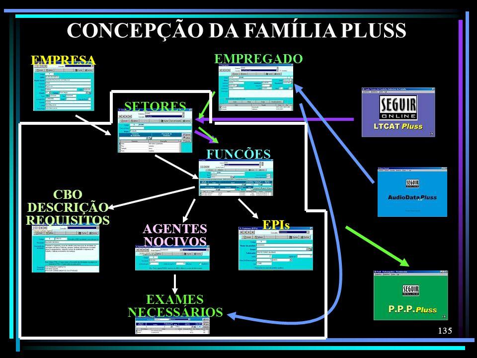 135 CONCEPÇÃO DA FAMÍLIA PLUSS EXAMES NECESSÁRIOS SETORES FUNÇÕES AGENTES NOCIVOS CBO DESCRIÇÃO REQUISITOS EPIs EMPRESA EMPREGADO