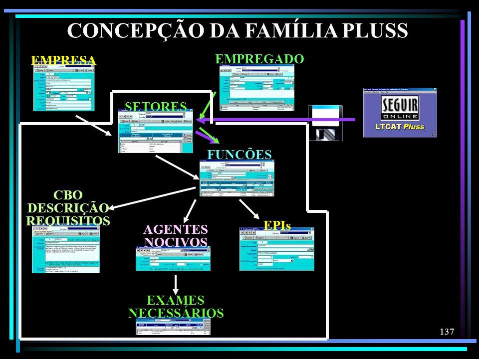 137 CONCEPÇÃO DA FAMÍLIA PLUSS EXAMES NECESSÁRIOS SETORES FUNÇÕES AGENTES NOCIVOS CBO DESCRIÇÃO REQUISITOS EPIs EMPRESA EMPREGADO