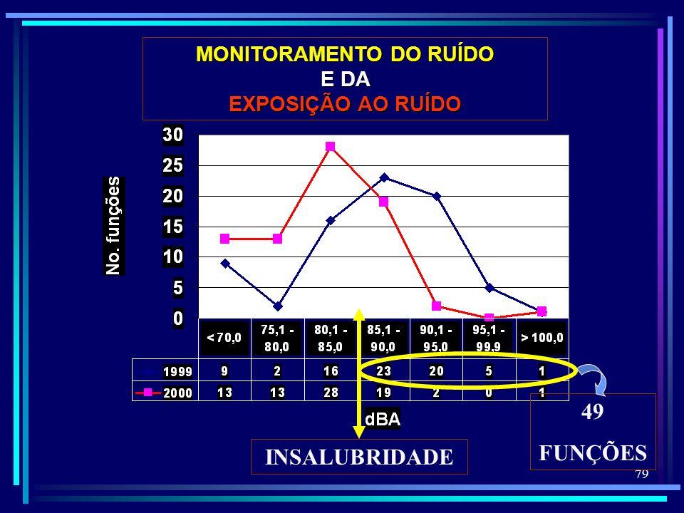 79 INSALUBRIDADE 49 FUNÇÕES MONITORAMENTO DO RUÍDO E DA EXPOSIÇÃO AO RUÍDO