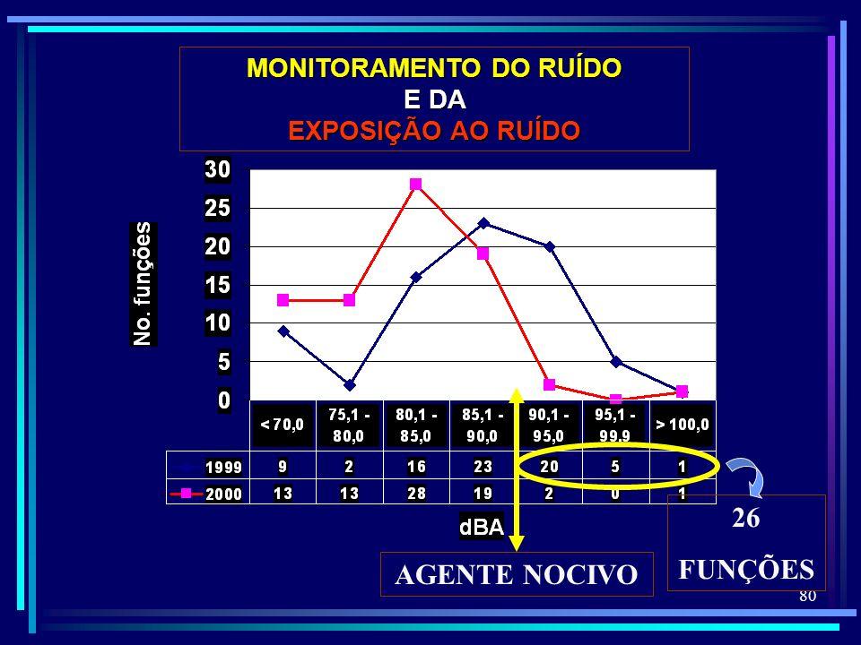 80 MONITORAMENTO DO RUÍDO E DA EXPOSIÇÃO AO RUÍDO AGENTE NOCIVO 26 FUNÇÕES
