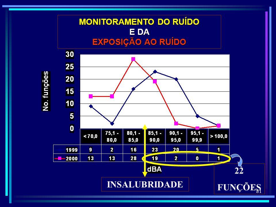 81 INSALUBRIDADE 22 FUNÇÕES MONITORAMENTO DO RUÍDO E DA EXPOSIÇÃO AO RUÍDO