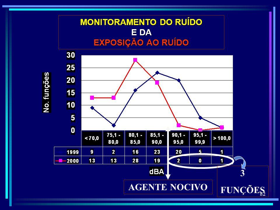 82 AGENTE NOCIVO 3 FUNÇÕES MONITORAMENTO DO RUÍDO E DA EXPOSIÇÃO AO RUÍDO