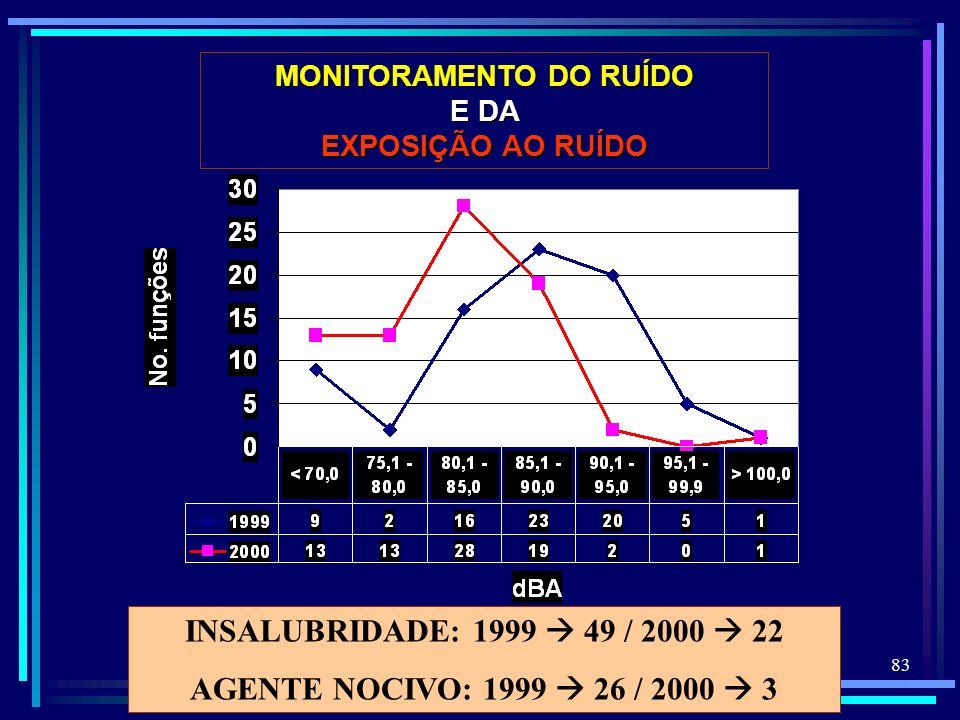 83 INSALUBRIDADE: 1999 49 / 2000 22 AGENTE NOCIVO: 1999 26 / 2000 3 MONITORAMENTO DO RUÍDO E DA EXPOSIÇÃO AO RUÍDO