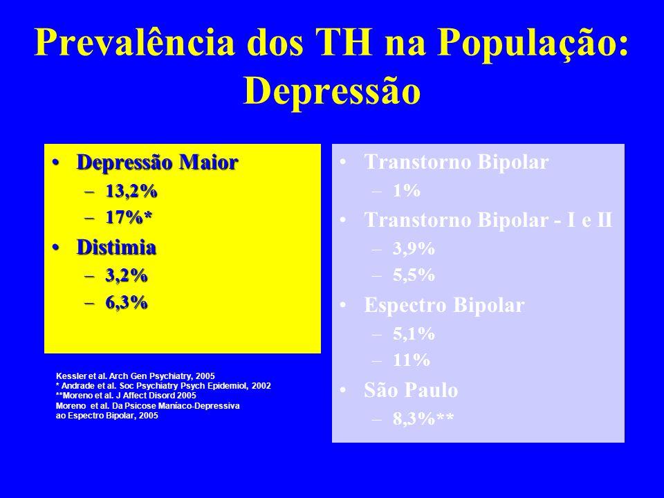 Prevalência dos TH na População: Depressão Depressão MaiorDepressão Maior –13,2% –17%* DistimiaDistimia –3,2% –6,3% Transtorno Bipolar –1% Transtorno