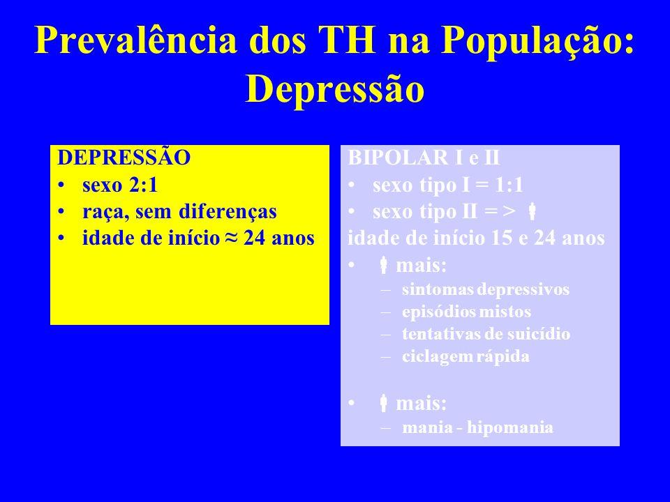 Prevalência dos TH na População: Depressão DEPRESSÃO sexo 2:1 raça, sem diferenças idade de início 24 anos BIPOLAR I e II sexo tipo I = 1:1 sexo tipo