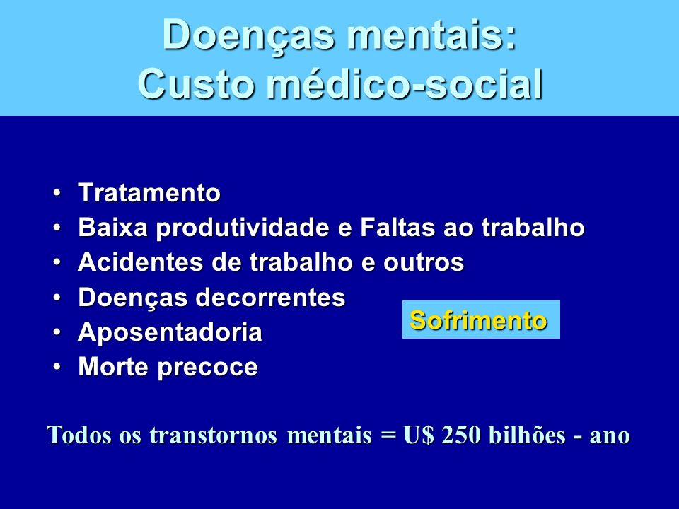 Doenças mentais: Custo médico-social TratamentoTratamento Baixa produtividade e Faltas ao trabalhoBaixa produtividade e Faltas ao trabalho Acidentes d
