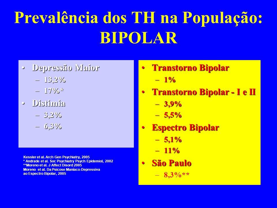 Prevalência dos TH na População: BIPOLAR Depressão MaiorDepressão Maior –13,2% –17%* DistimiaDistimia –3,2% –6,3% Transtorno BipolarTranstorno Bipolar