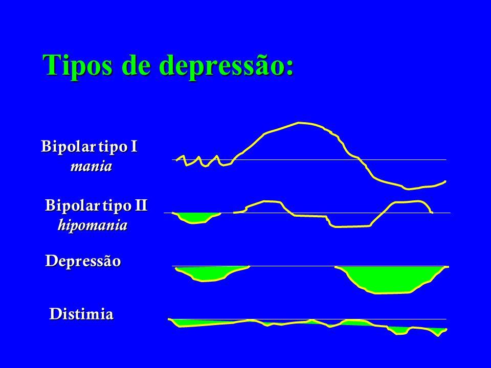Tipos de depressão: Bipolar tipo I mania mania Bipolar tipo II hipomania hipomania Depressão Distimia