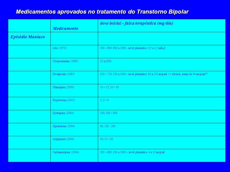 Medicamentos aprovados no tratamento do Transtorno Bipolar Medicamento dose inicial - faixa terapêutica (mg/dia) Episódio Maníaco Lítio (1970)300 – 90