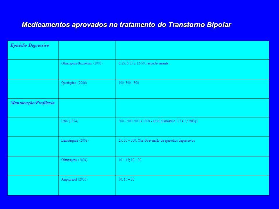 Episódio Depressivo Olanzapina-fluoxetina (2003)6-25; 6-25 a 12-50, respectivamente Quetiapina (2006)100; 300 - 800 Manutenção/Profilaxia Lítio (1974)