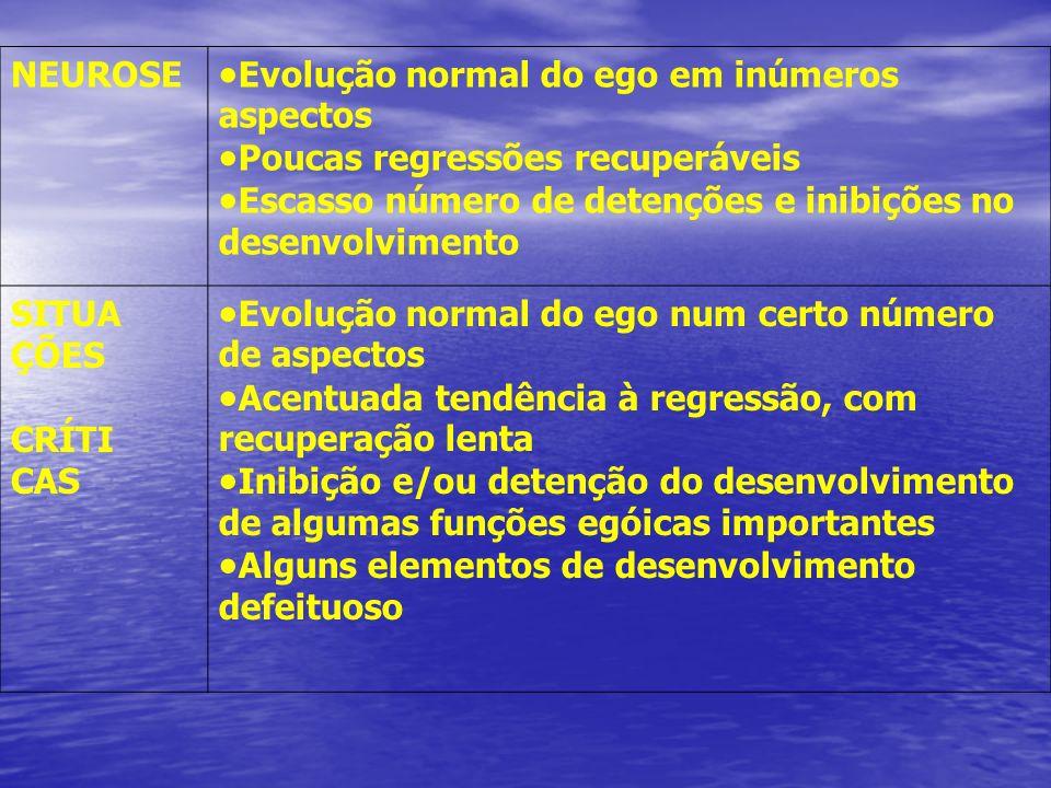 ESQUEMA NOSOLÓGICO EVOLUTIVO DINÂMICO (Raquel Soifer) NEUROSE Evolução normal do ego em inúmeros aspectos Poucas regressões recuperáveis Escasso númer
