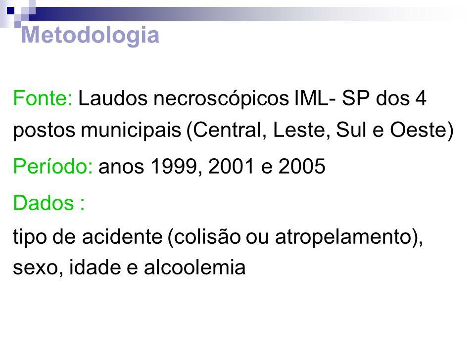 Metodologia Fonte: Laudos necroscópicos IML- SP dos 4 postos municipais (Central, Leste, Sul e Oeste) Período: anos 1999, 2001 e 2005 Dados : tipo de