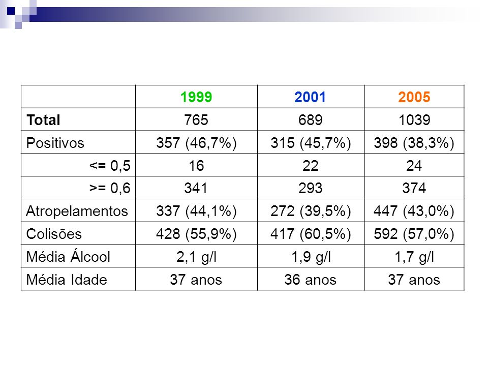 199920012005 Total7656891039 Positivos357 (46,7%)315 (45,7%)398 (38,3%) <= 0,5162224 >= 0,6341293374 Atropelamentos337 (44,1%)272 (39,5%)447 (43,0%) C