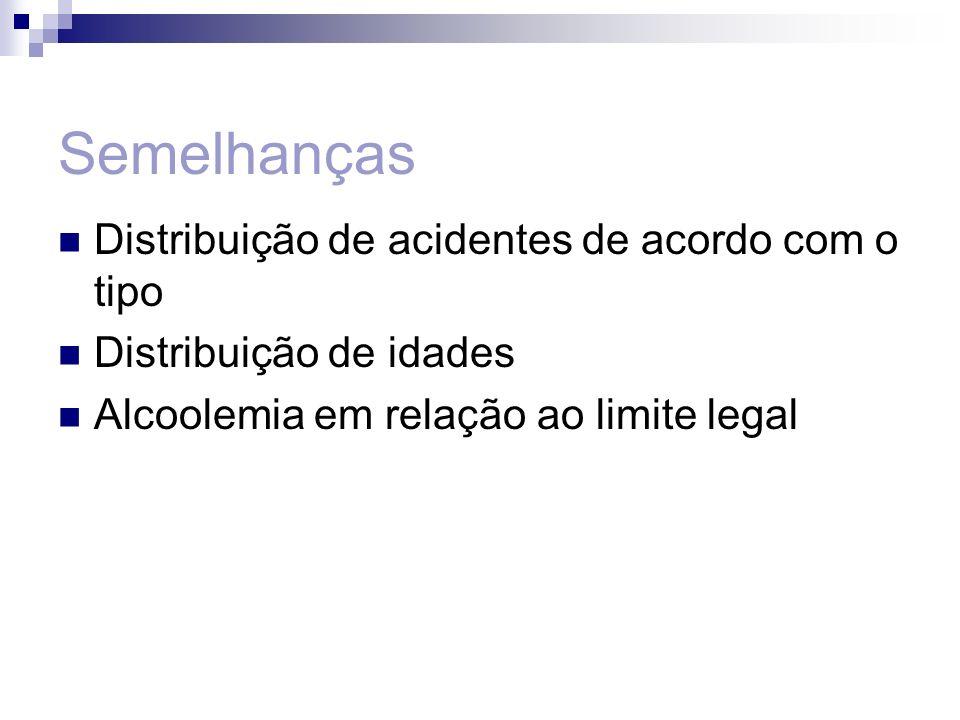 Semelhanças Distribuição de acidentes de acordo com o tipo Distribuição de idades Alcoolemia em relação ao limite legal
