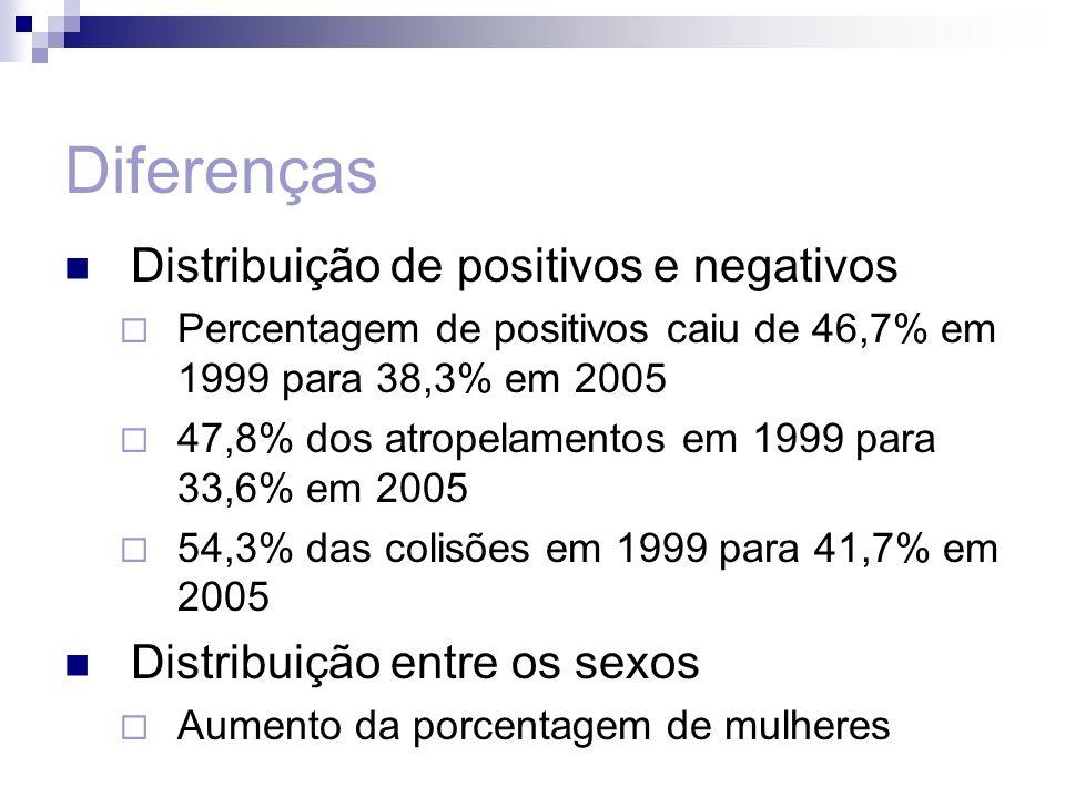 Diferenças Distribuição de positivos e negativos Percentagem de positivos caiu de 46,7% em 1999 para 38,3% em 2005 47,8% dos atropelamentos em 1999 pa