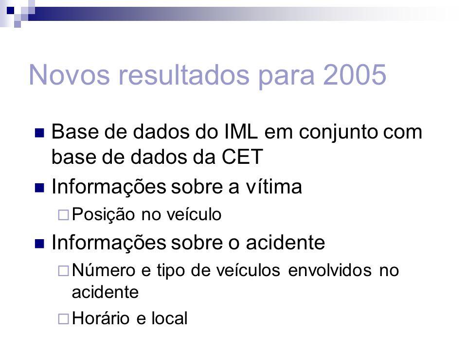 Novos resultados para 2005 Base de dados do IML em conjunto com base de dados da CET Informações sobre a vítima Posição no veículo Informações sobre o