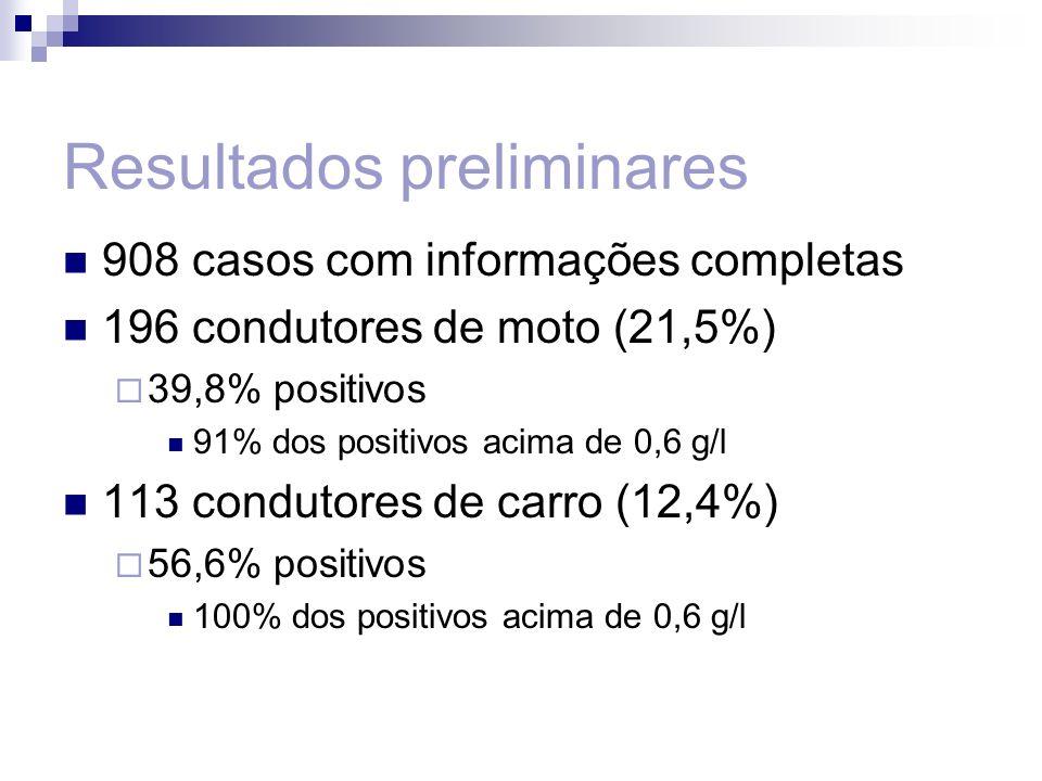Resultados preliminares 908 casos com informações completas 196 condutores de moto (21,5%) 39,8% positivos 91% dos positivos acima de 0,6 g/l 113 cond