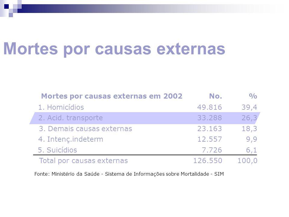 Mortes por causas externas Fonte: Ministério da Saúde - Sistema de Informações sobre Mortalidade - SIM Mortes por causas externas em 2002No.% 1. Homic