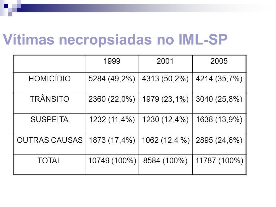 199920012005 HOMICÍDIO5284 (49,2%)4313 (50,2%)4214 (35,7%) TRÂNSITO2360 (22,0%)1979 (23,1%)3040 (25,8%) SUSPEITA1232 (11,4%)1230 (12,4%)1638 (13,9%) O