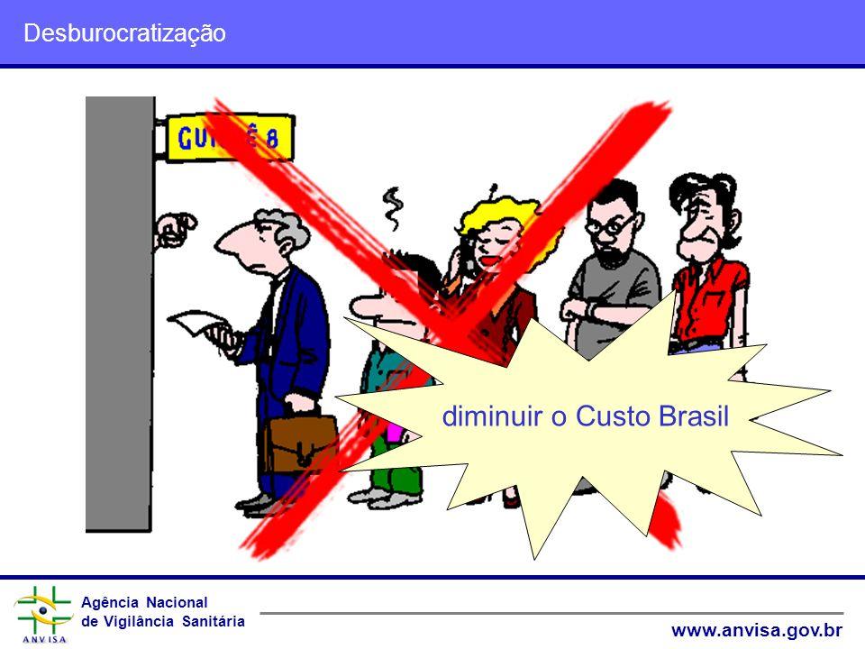 Agência Nacional de Vigilância Sanitária www.anvisa.gov.br Agência Nacional de Vigilância Sanitária www.anvisa.gov.br Desburocratização diminuir o Cus