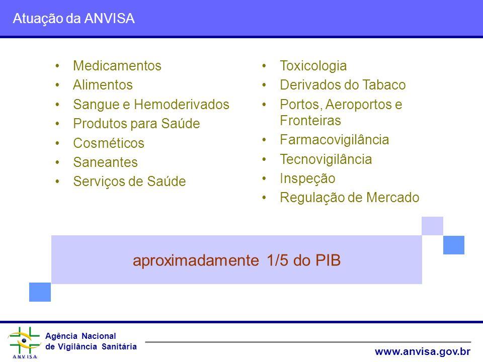 Agência Nacional de Vigilância Sanitária www.anvisa.gov.br Agência Nacional de Vigilância Sanitária www.anvisa.gov.br Atuação da ANVISA Medicamentos A