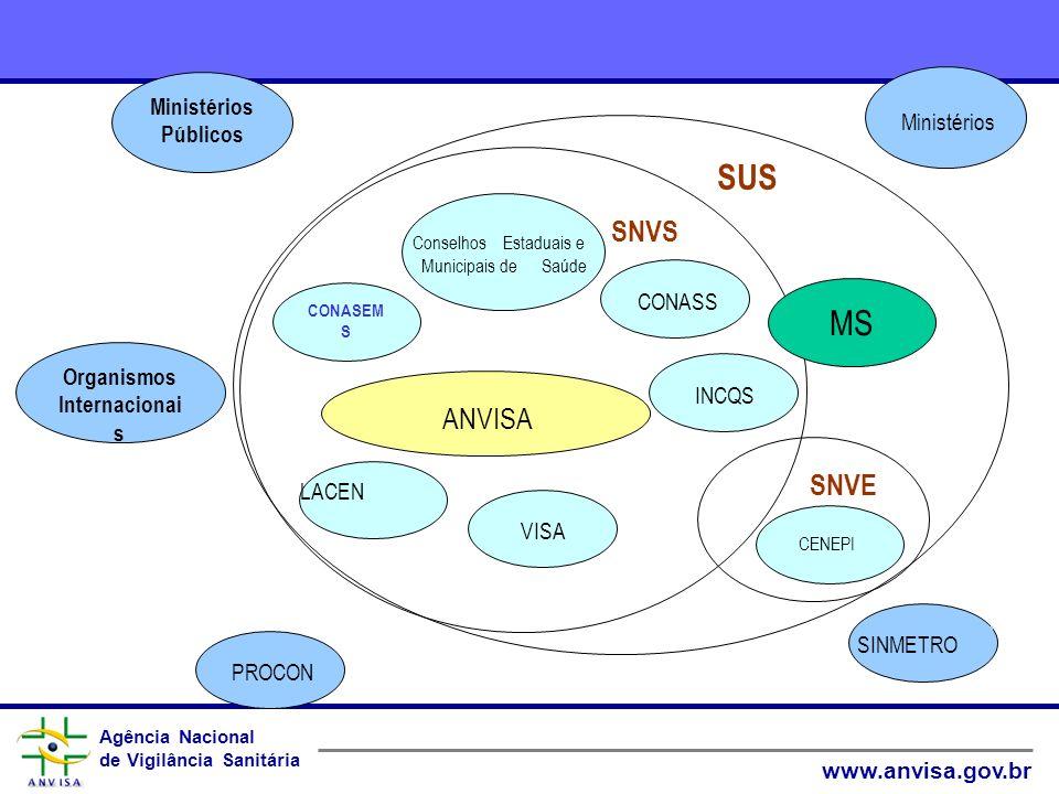 Agência Nacional de Vigilância Sanitária www.anvisa.gov.br Agência Nacional de Vigilância Sanitária www.anvisa.gov.br SUS ANVISA LACEN VISA CENEPI CON
