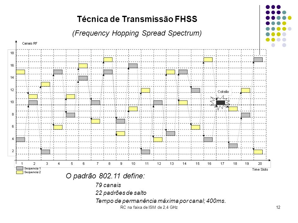 RC na faixa de ISM de 2,4 GHz12 Técnica de Transmissão FHSS (Frequency Hopping Spread Spectrum) O padrão 802.11 define: 79 canais 22 padrões de salto
