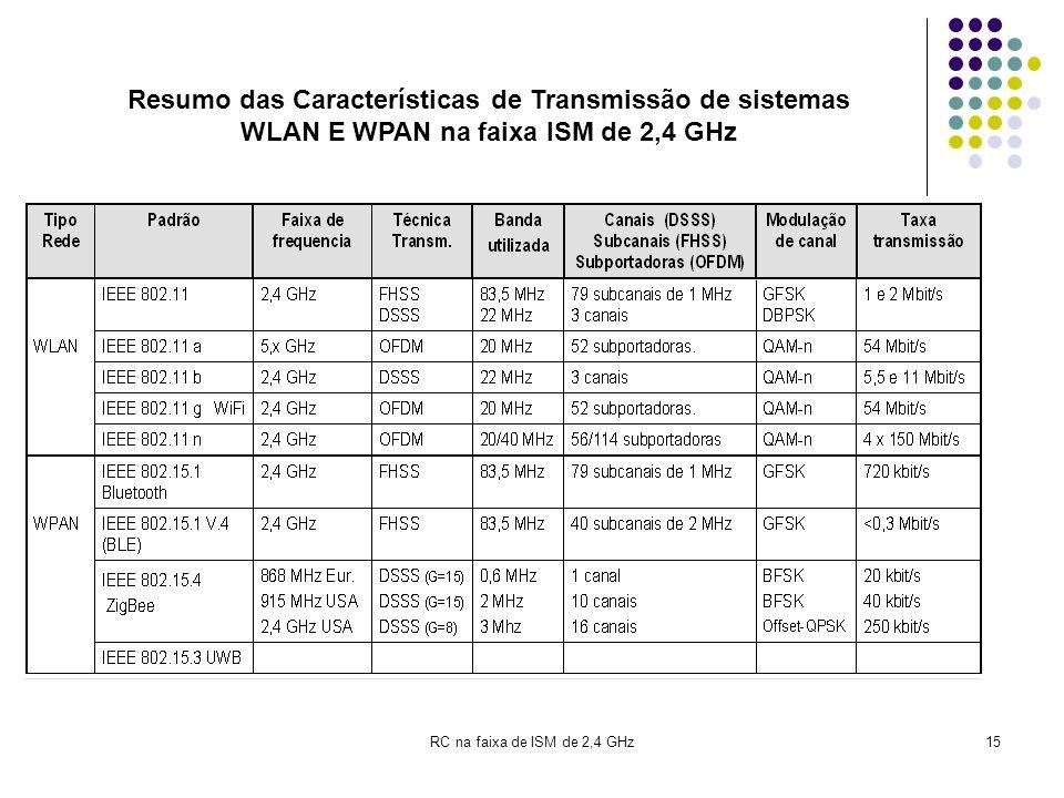 RC na faixa de ISM de 2,4 GHz15 Resumo das Características de Transmissão de sistemas WLAN E WPAN na faixa ISM de 2,4 GHz