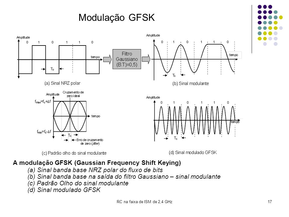 RC na faixa de ISM de 2,4 GHz17 A modulação GFSK (Gaussian Frequency Shift Keying) (a) Sinal banda base NRZ polar do fluxo de bits (b) Sinal banda bas
