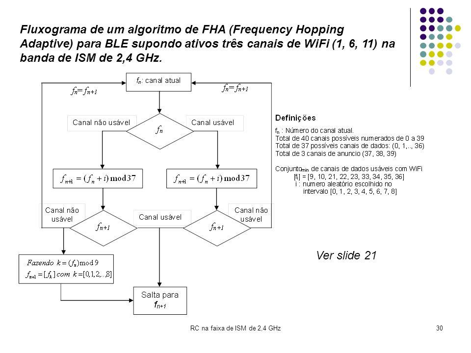 RC na faixa de ISM de 2,4 GHz30 Fluxograma de um algoritmo de FHA (Frequency Hopping Adaptive) para BLE supondo ativos três canais de WiFi (1, 6, 11)