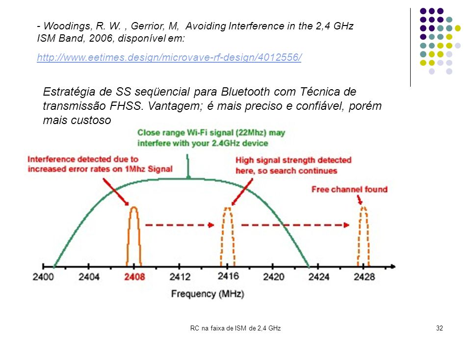 RC na faixa de ISM de 2,4 GHz32 - Woodings, R. W., Gerrior, M, Avoiding Interference in the 2,4 GHz ISM Band, 2006, disponível em: http://www.eetimes.