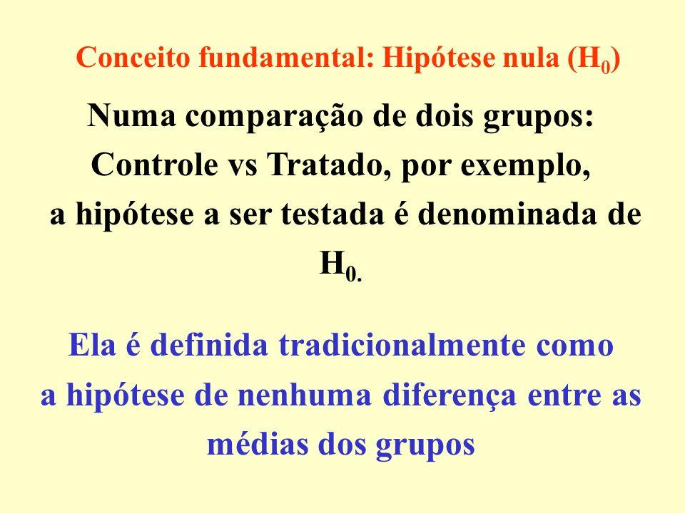 Fisher concebeu os testes para confrontar uma hipótese nula com as observações e, para ele, um valor p indicava a força da evidência contra H 0.