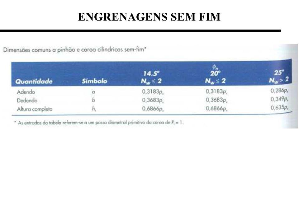 Força tangencial admissívelVelocidade de escorregamento Força de atritoTorque no parafuso sem fim