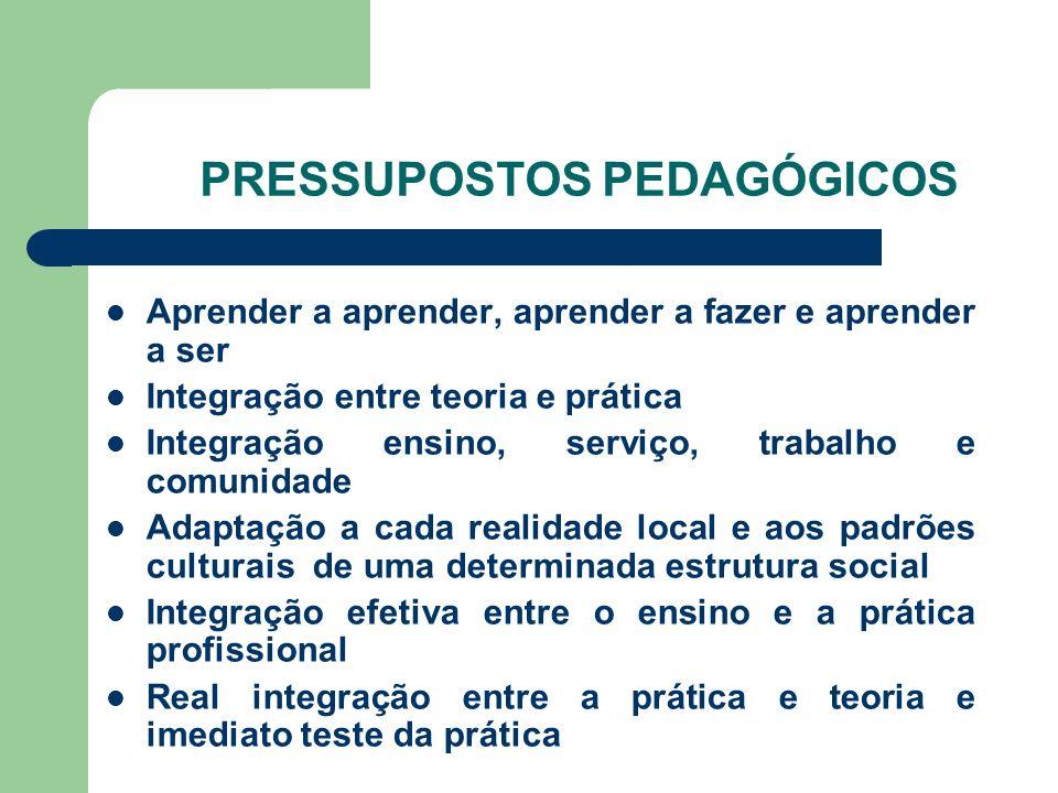 PRESSUPOSTOS PEDAGÓGICOS Aprender a aprender, aprender a fazer e aprender a ser Integração entre teoria e prática Integração ensino, serviço, trabalho