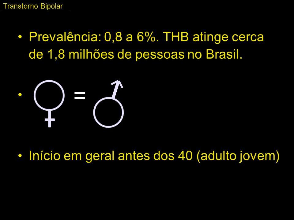 Prevalência: 0,8 a 6%. THB atinge cerca de 1,8 milhões de pessoas no Brasil. = Início em geral antes dos 40 (adulto jovem) = Transtorno Bipolar