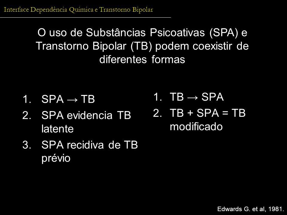 1.SPA TB 2.SPA evidencia TB latente 3.SPA recidiva de TB prévio 1.TB SPA 2.TB + SPA = TB modificado O uso de Substâncias Psicoativas (SPA) e Transtorn
