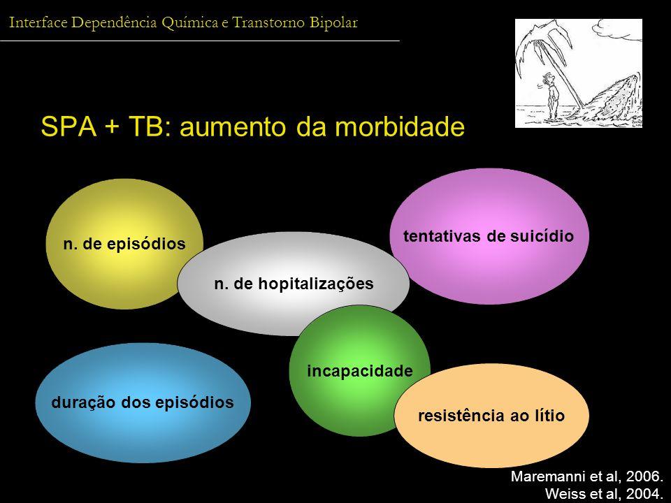 Interface Dependência Química e Transtorno Bipolar SPA + TB: aumento da morbidade Maremanni et al, 2006. Weiss et al, 2004. n. de episódios duração do