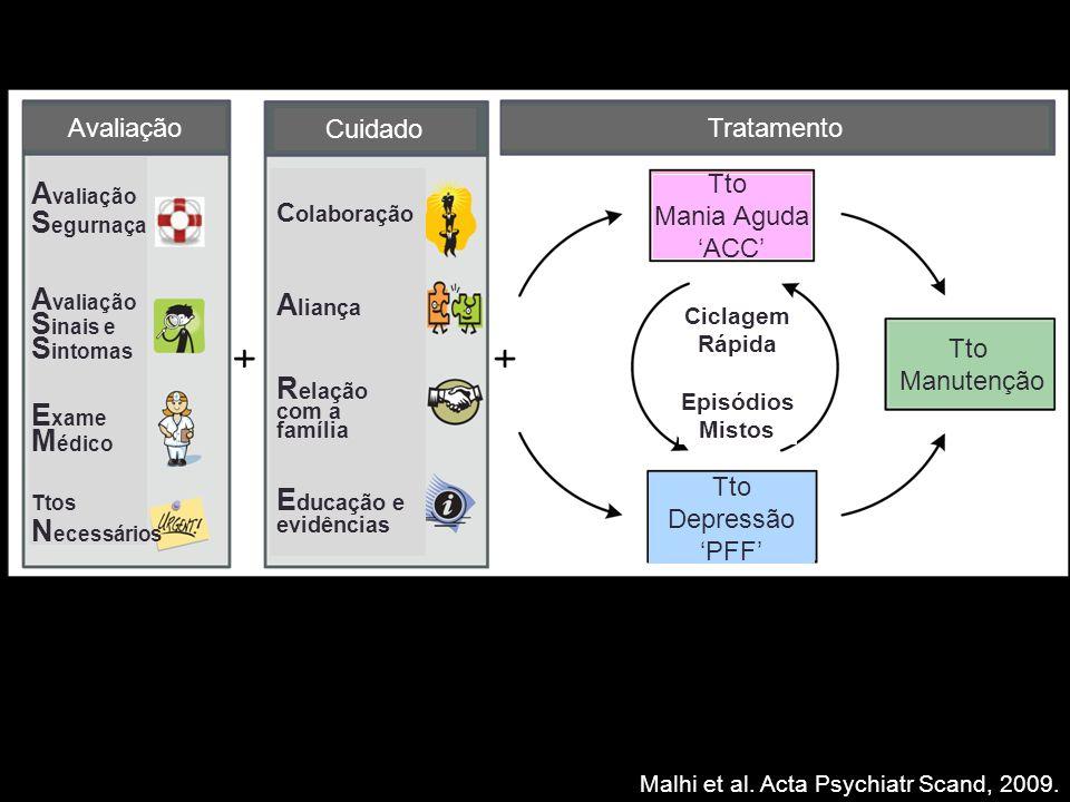 Malhi et al. Acta Psychiatr Scand, 2009. Avaliação Cuidado Tratamento Tto Mania Aguda ACC Tto Depressão PFF Tto Manutenção Ciclagem Rápida Episódios M