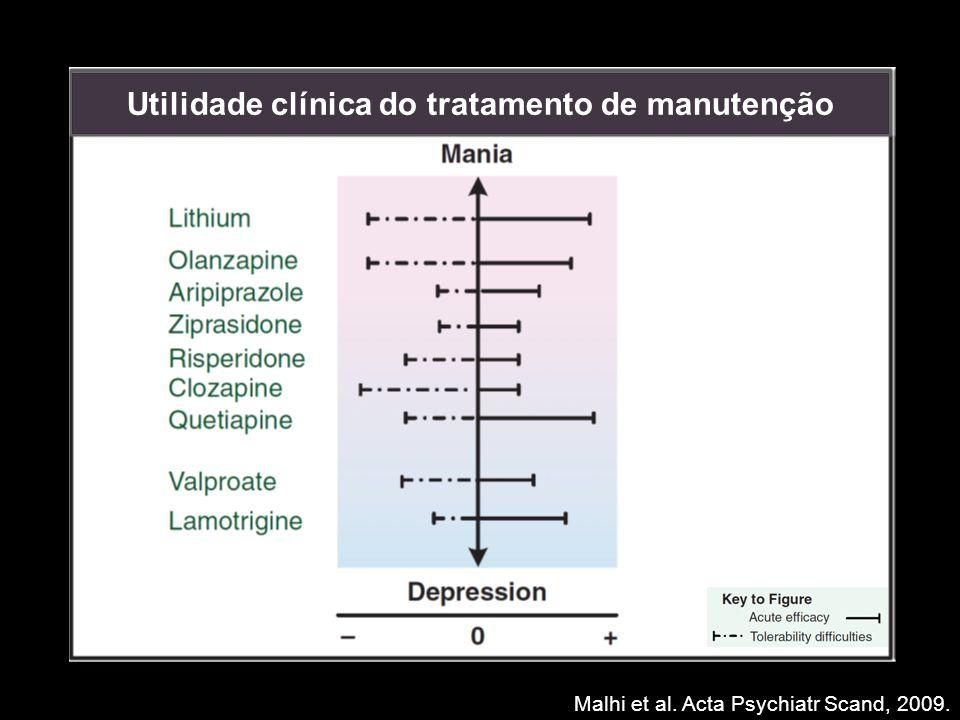 Utilidade clínica do tratamento de manutenção Malhi et al. Acta Psychiatr Scand, 2009.