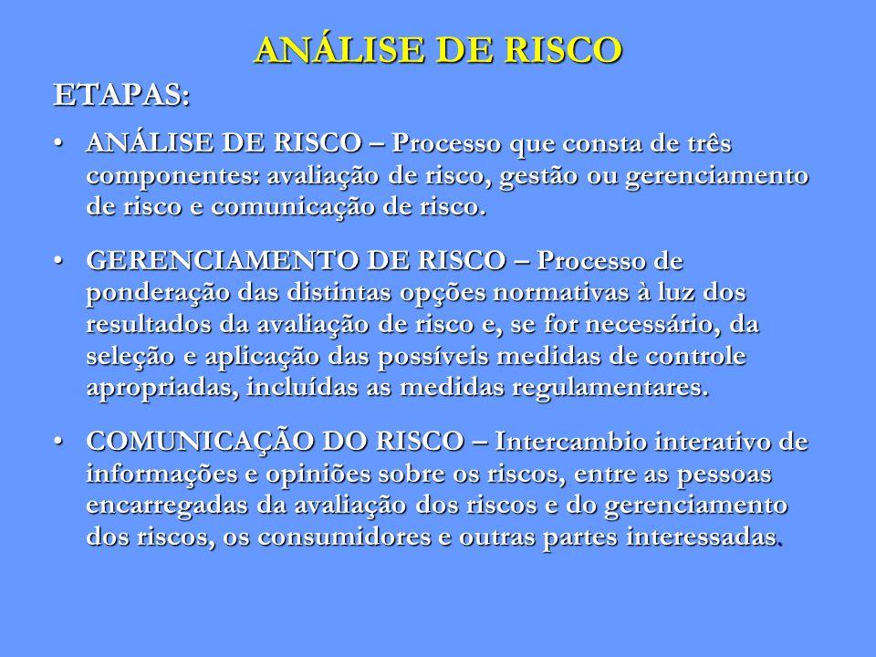 ANÁLISE DE RISCO ETAPAS: ANÁLISE DE RISCO – Processo que consta de três componentes: avaliação de risco, gestão ou gerenciamento de risco e comunicaçã