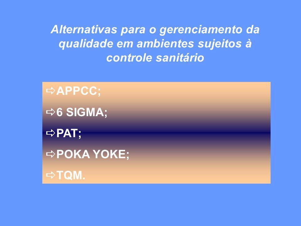 APPCC; 6 SIGMA; PAT; POKA YOKE; TQM. Alternativas para o gerenciamento da qualidade em ambientes sujeitos à controle sanitário